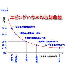 エビングハウスの忘却曲線(1)