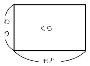 割合の面積図