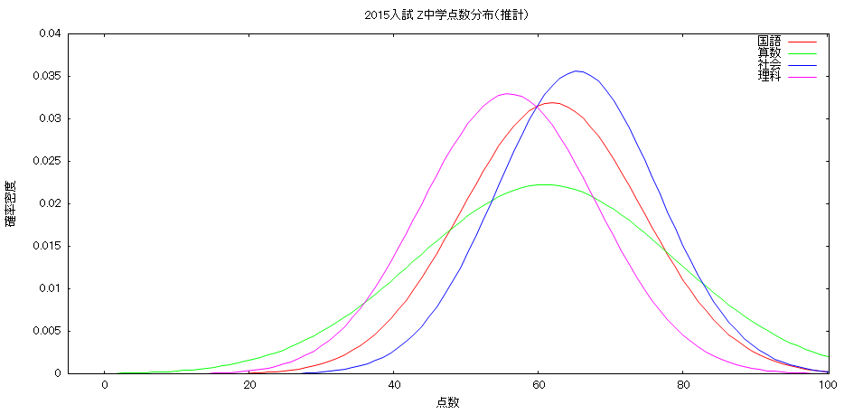 2015鷗友第1回入試点数分布(推計)small