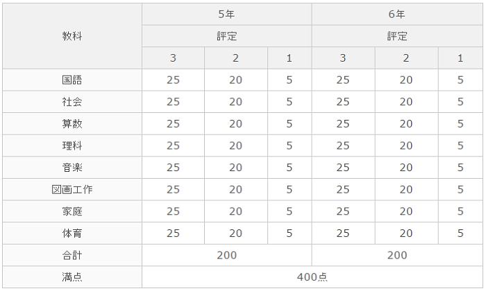 小石川中等教育学校 報告書取扱