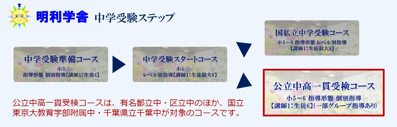 中学受験ステップ(公立中高一貫受検コース)