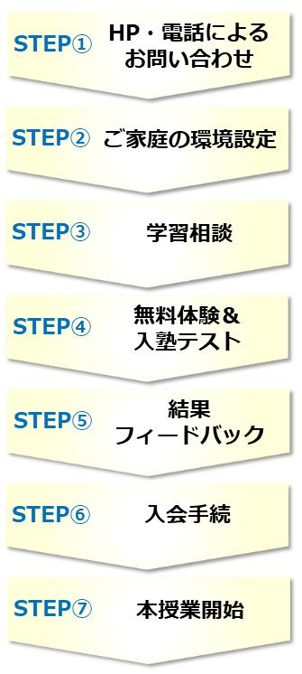 入塾テストから授業開始までの流れ