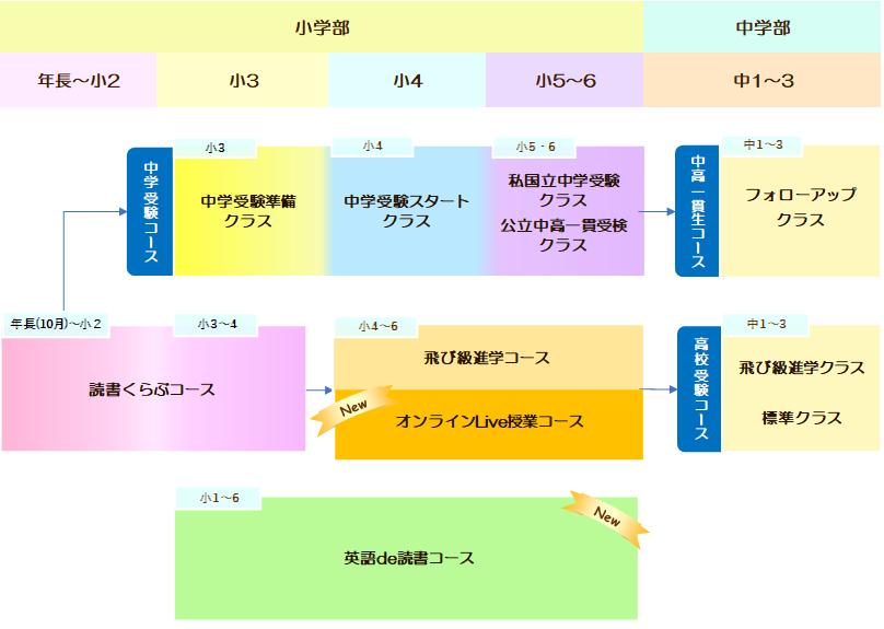 明利学舎コースチャート