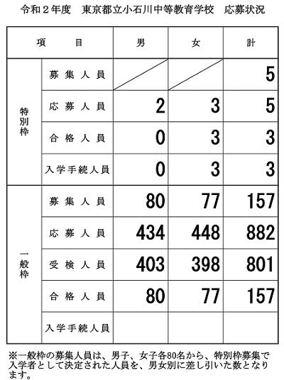 小石川中学2020受験結果