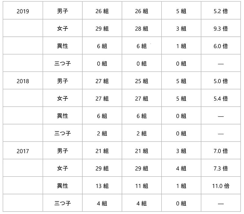 東京大学教育学部附属中等教育学校合格情報