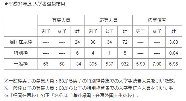 白鴎中学2018受験結果
