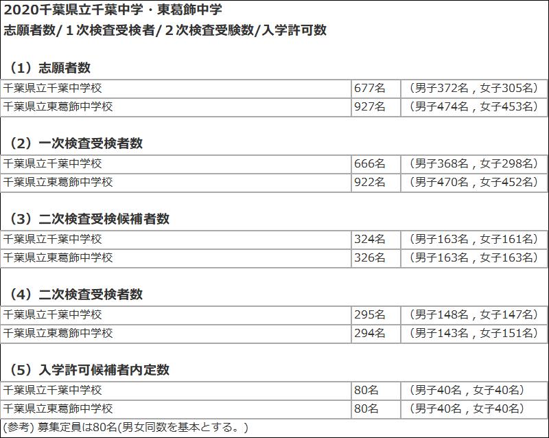 2020千葉県立千葉中学校・東葛飾中学1次、2次入試状況