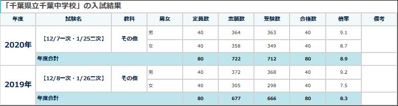 2020県立千葉中学入試結果