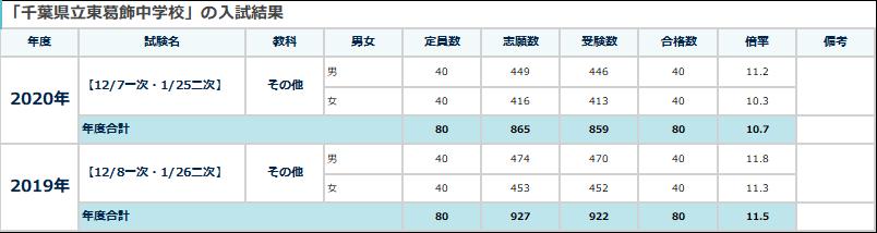 2020県立東葛飾中学入試結果